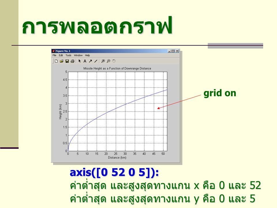 การพลอตกราฟ axis([0 52 0 5]): ค่าต่ำสุด และสูงสุดทางแกน x คือ 0 และ 52